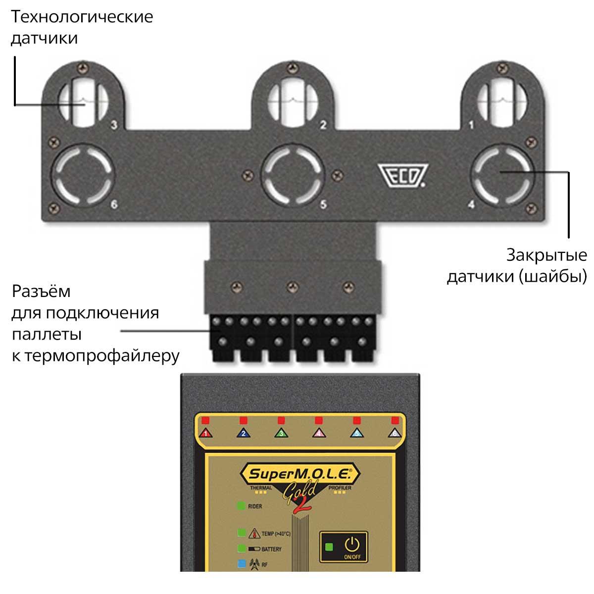 ECD ReflowValidator ꜛ тестовая паллета для оценки качества процесса пайки и настройки печи